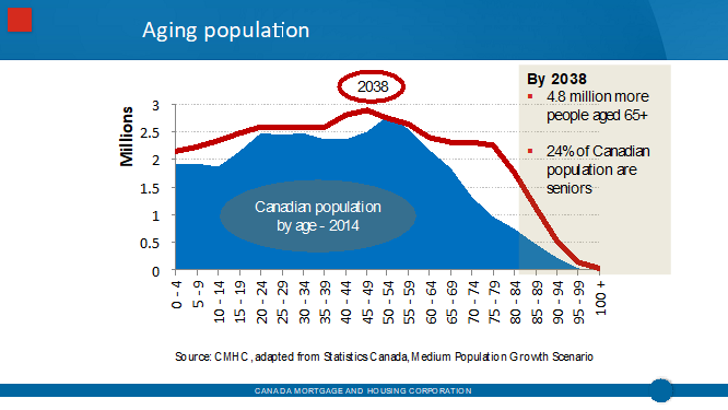 Aging Population Chart